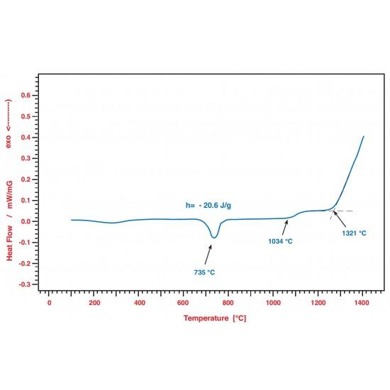 PT1600 DSC (DSC диференціальна скануюча калориметрія)