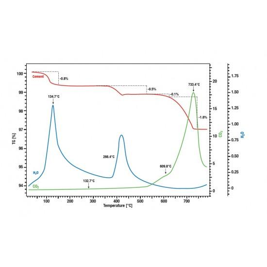 Evolved Gas Analysis - FTIR (EGA)
