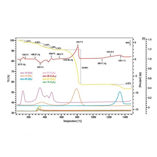 QMS - EGA (Evolved Gas Analysis)