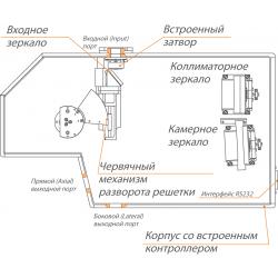 Монохроматор-спектрограф серії MS350